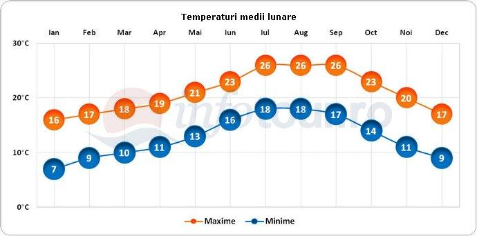 Temperaturi medii lunare in Rabat, Maroc