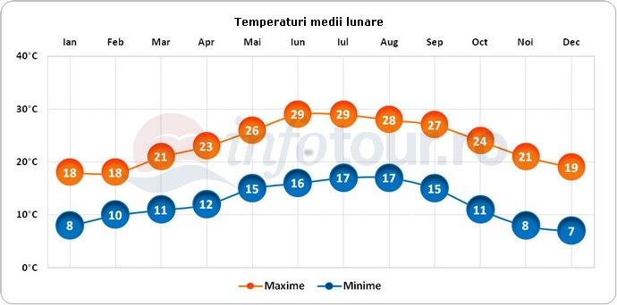 Temperaturi medii lunare in Abha, Arabia Saudita