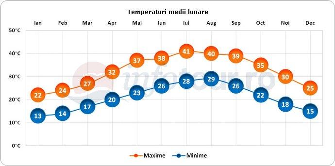 Temperaturi medii lunare in Abu Dhabi, Emiratele Arabe Unite