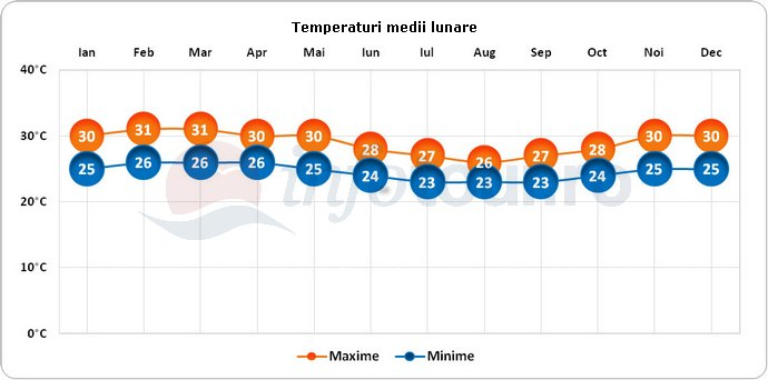 Temperaturi medii lunare in Accra, Ghana