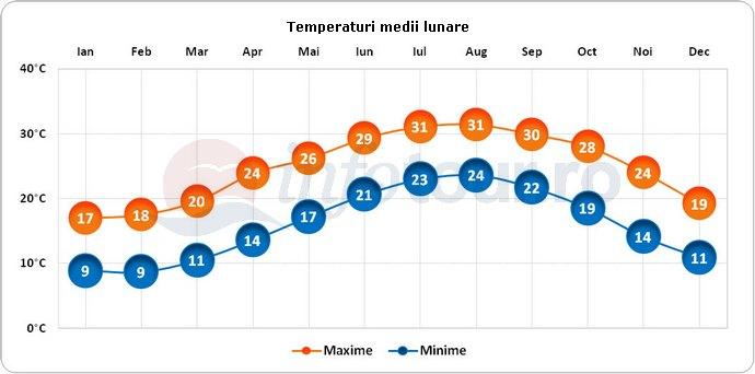 Temperaturi medii lunare in Acre, Israel
