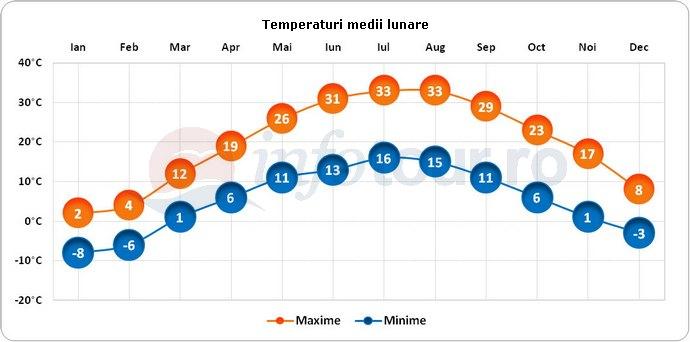 Temperaturi medii lunare in Afganistan
