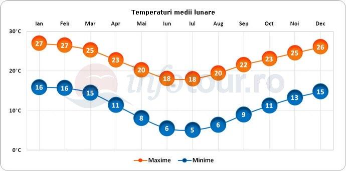 Temperaturi medii lunare in Africa de Sud