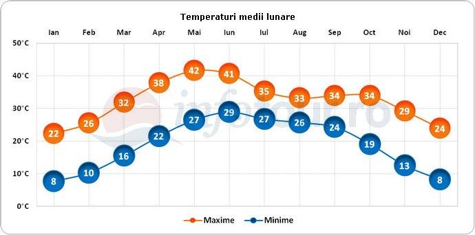 Temperaturi medii lunare in Agra, India