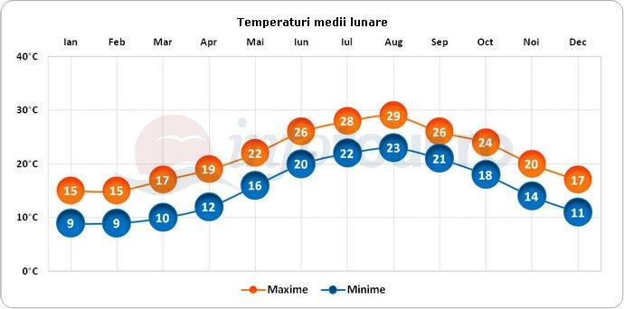 Temperaturi medii lunare in Agrigento, Italia
