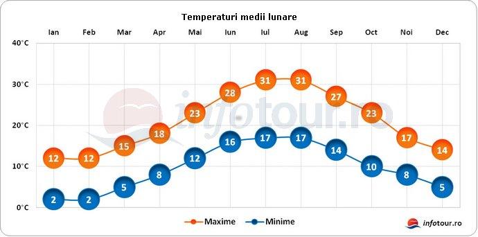 Temperaturi medii lunare in Albania