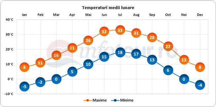 Temperaturi medii lunare in Albuquerque, America