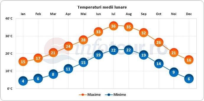 Temperaturi medii lunare in Algeria