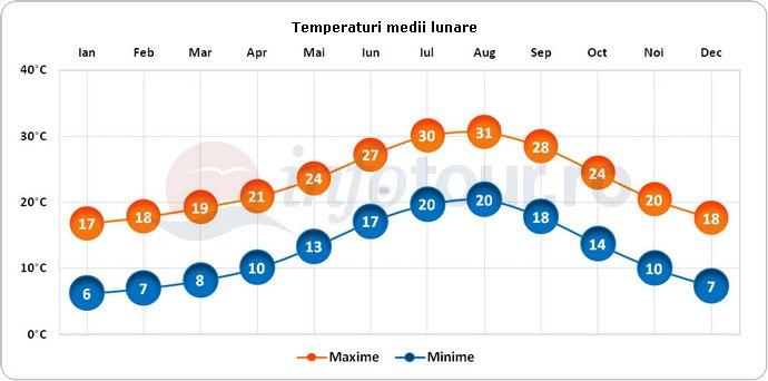 Temperaturi medii lunare in Alicante, Spania