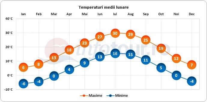 Temperaturi medii lunare in America