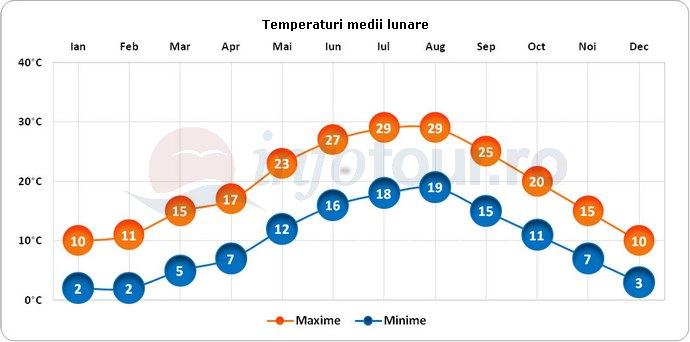 Temperaturi medii lunare in Ancona, Italia