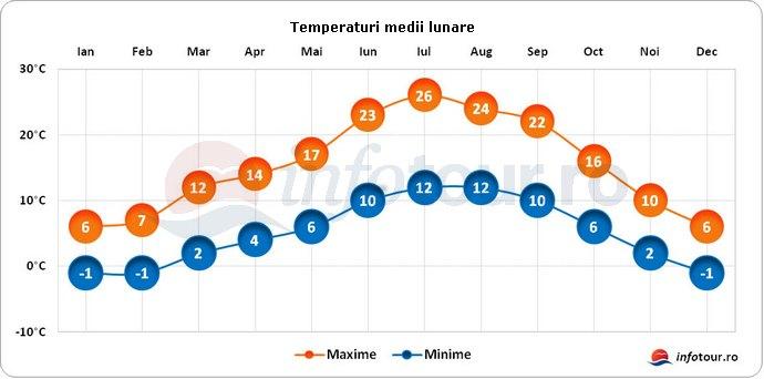 Temperaturi medii lunare in Andorra