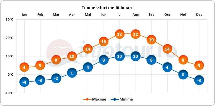 Temperaturi medii lunare in Andorra la Vella, Andorra