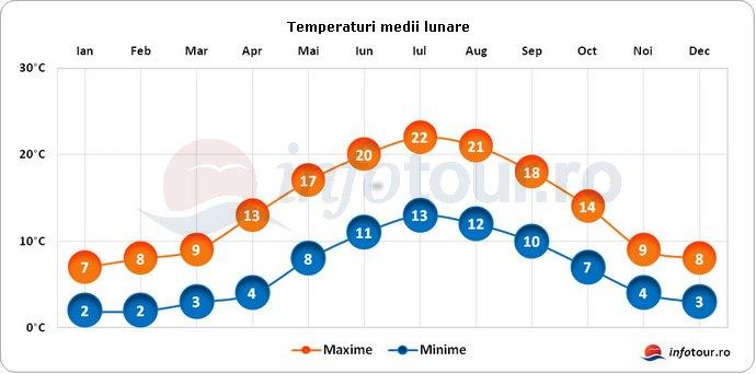 Temperaturi medii lunare in Anglia