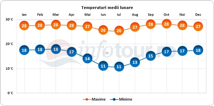Temperaturi medii lunare in Angola