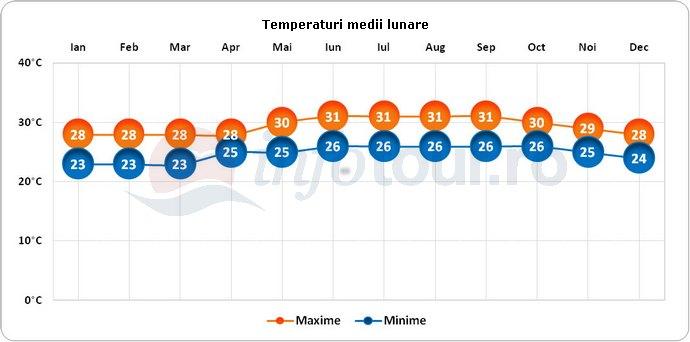 Temperaturi medii lunare in Anguilla