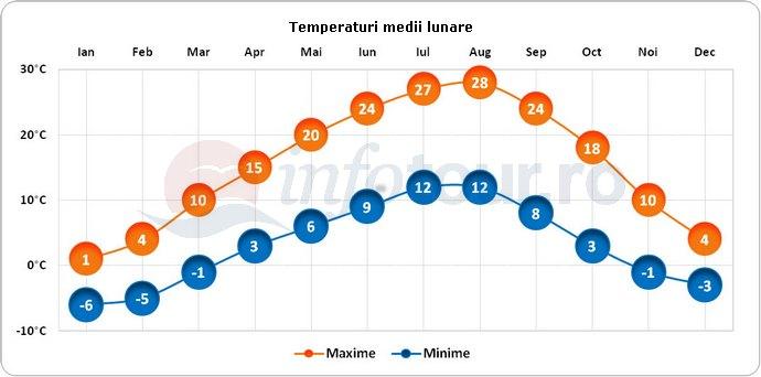 Temperaturi medii lunare in Ankara, Turcia