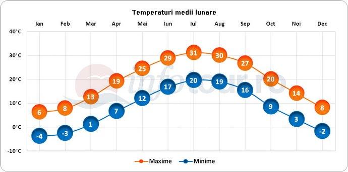 Temperaturi medii lunare in Annapolis, America