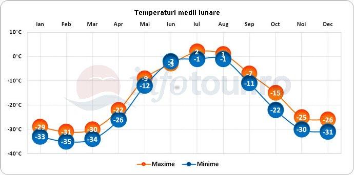 Temperaturi medii lunare in Antarctica