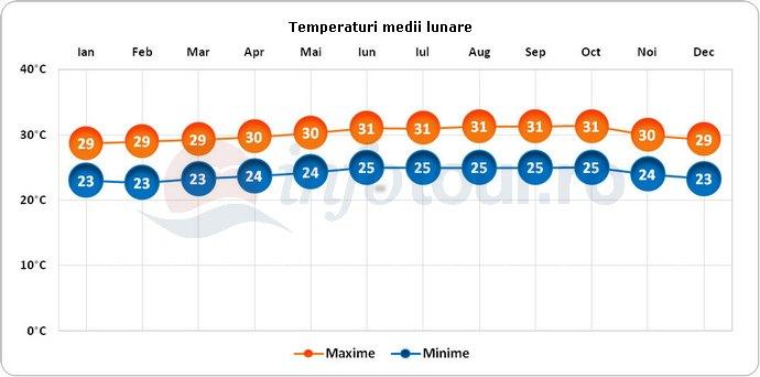 Temperaturi medii lunare in Antilele Olandeze