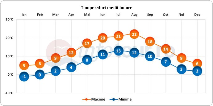 Temperaturi medii lunare in Anvers, Belgia