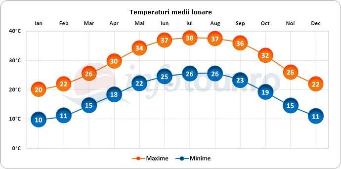 Temperaturi medii lunare in Arabia Saudita