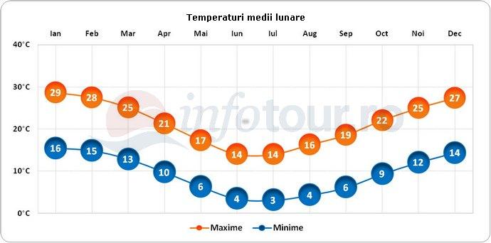Temperaturi medii lunare in Argentina
