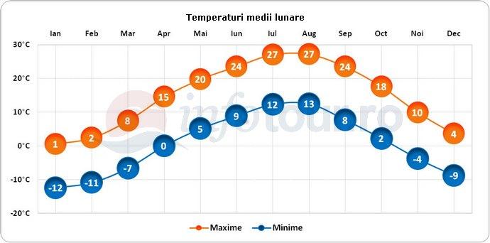 Temperaturi medii lunare in Armenia
