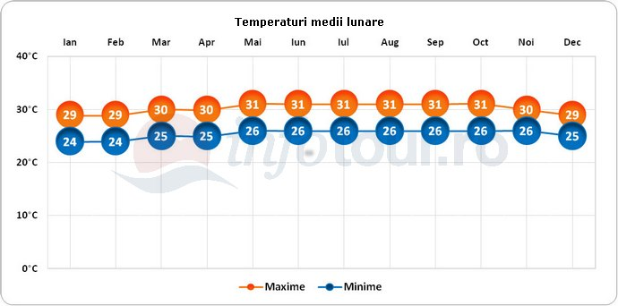 Temperaturi medii lunare in Aruba