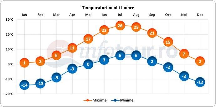 Temperaturi medii lunare in Aspen, America