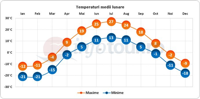 Temperaturi medii lunare in Astana, Kazahstan