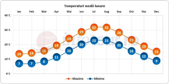 Temperaturi medii lunare in Atena, Grecia
