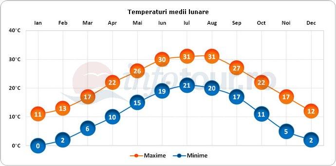 Temperaturi medii lunare in Atlanta, America