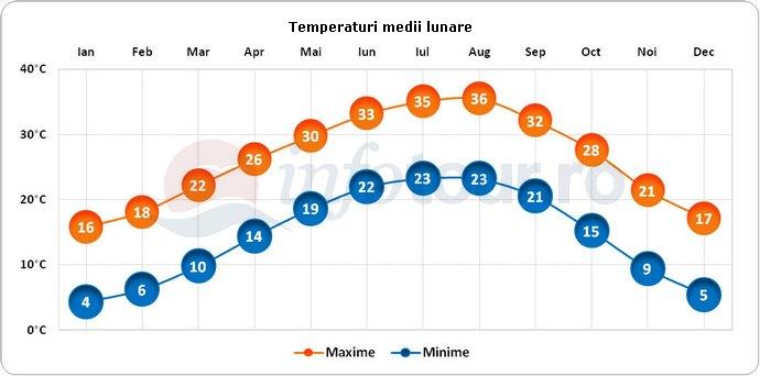Temperaturi medii lunare in Austin, America