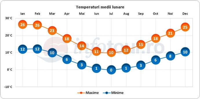 Temperaturi medii lunare in Australia