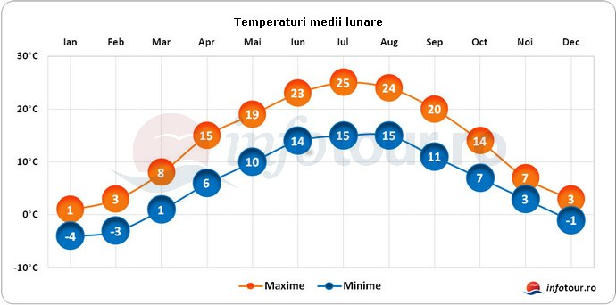 Temperaturi medii lunare in Austria