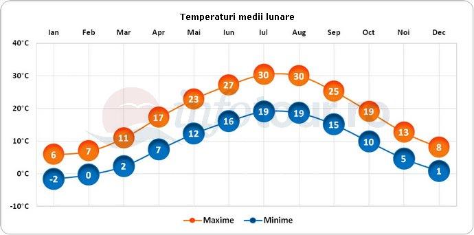 Temperaturi medii lunare in Azerbaidjan