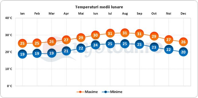 Temperaturi medii lunare in Bahamas