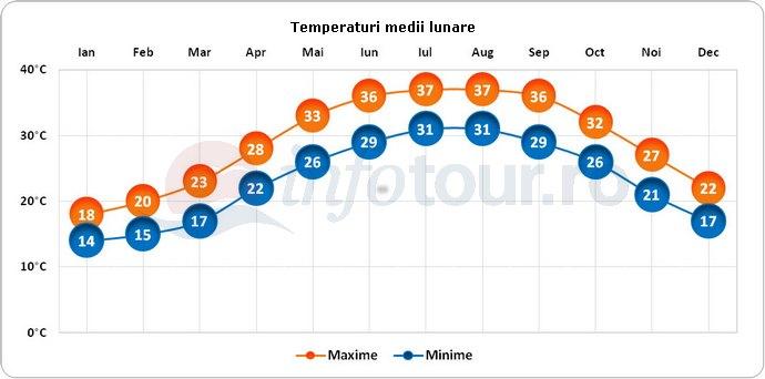 Temperaturi medii lunare in Bahrain