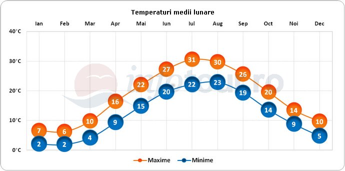 Temperaturi medii lunare in Baku, Azerbaidjan