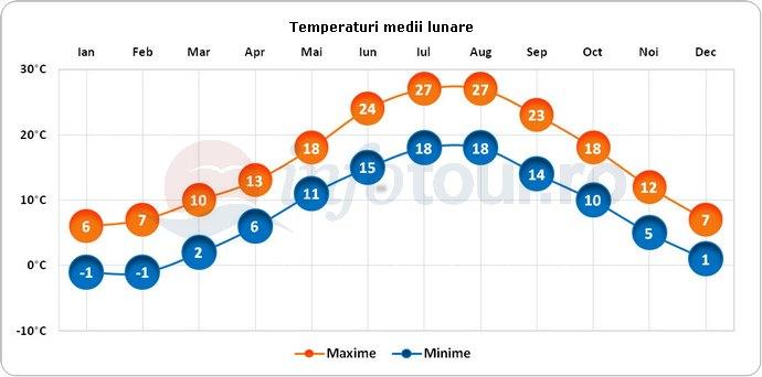 Temperaturi medii lunare in Balcic, Bulgaria