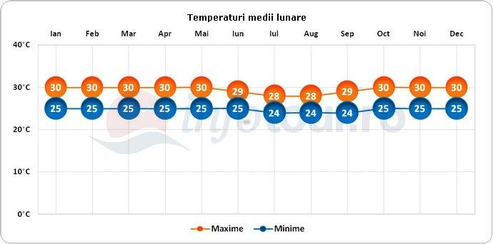 Temperaturi medii lunare in Bali, Indonezia