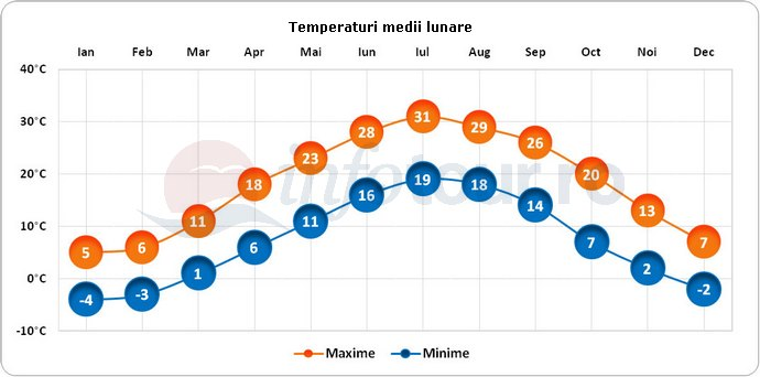 Temperaturi medii lunare in Baltimore, America