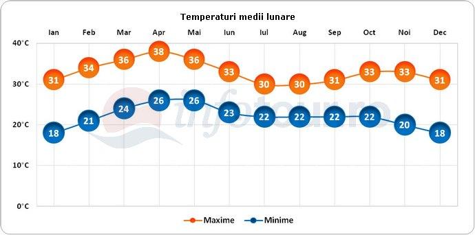 Temperaturi medii lunare in Bamako, Mali