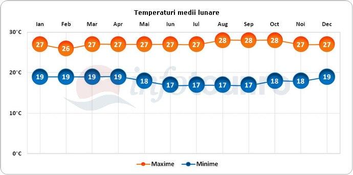 Temperaturi medii lunare in Bandung, Indonezia