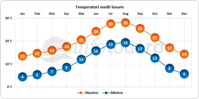 Temperaturi medii lunare in Barcelona, Spania