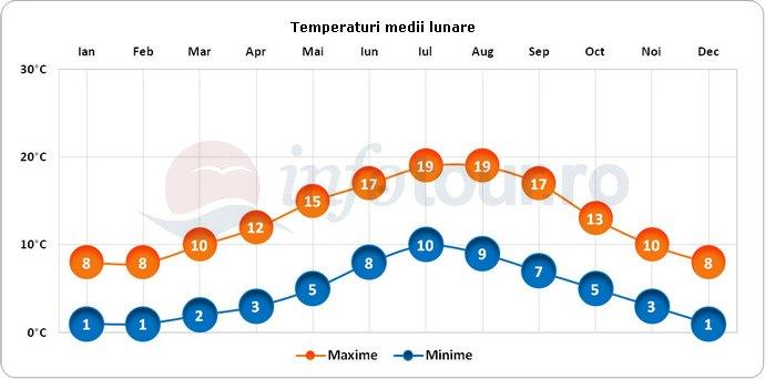 Temperaturi medii lunare in Belfast, Irlanda