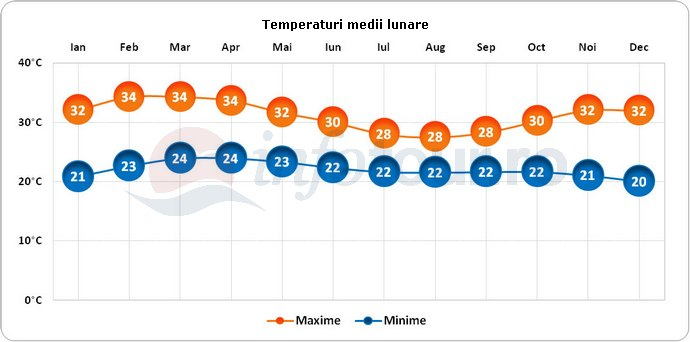 Temperaturi medii lunare in Benin