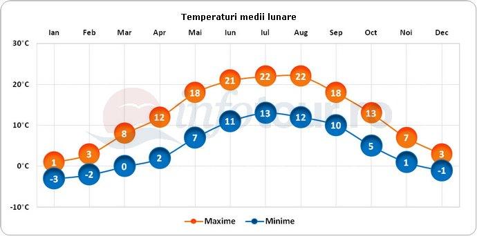Temperaturi medii lunare in Berlin, Germania