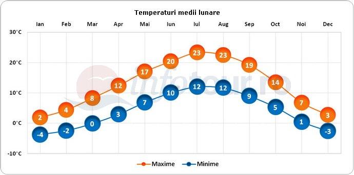 Temperaturi medii lunare in Berna, Elvetia